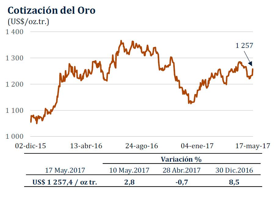 Bienvenidos a PrecioOro.com. Todo sobre el precio del oro.
